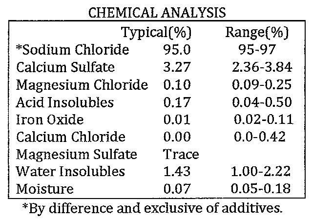 ASTM Grade 1 Road Salt Chemical Analysis