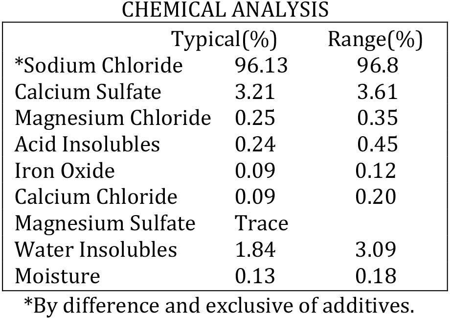 Kansas Fine Chemical Analysis