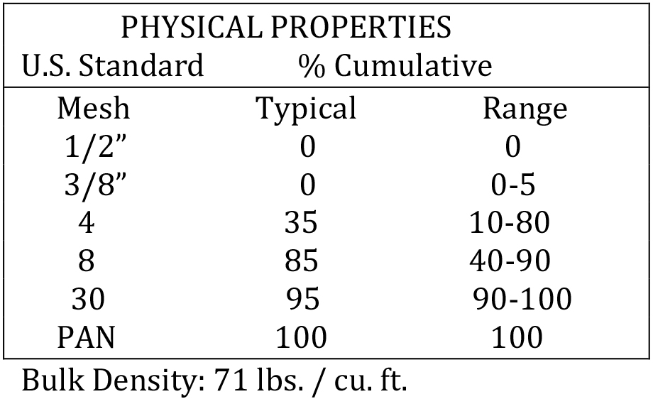 Kansas Medium Physical Properties