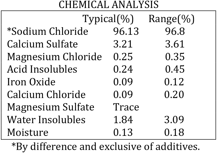 Kansas Dried Fine Chemical Analysis