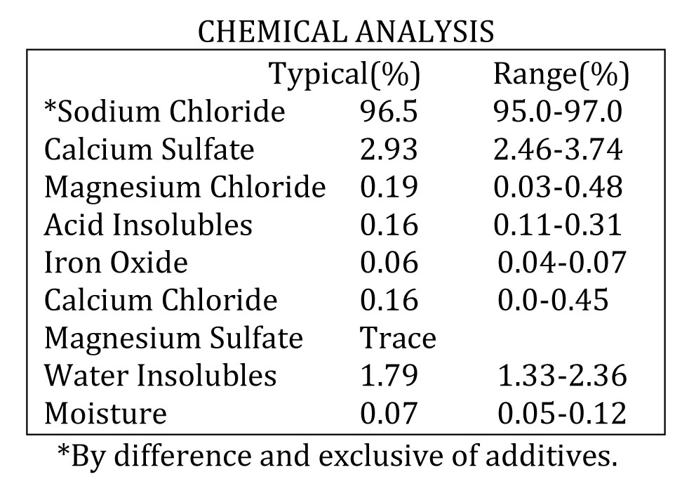 Bulk RP-09 Chemical Analysis