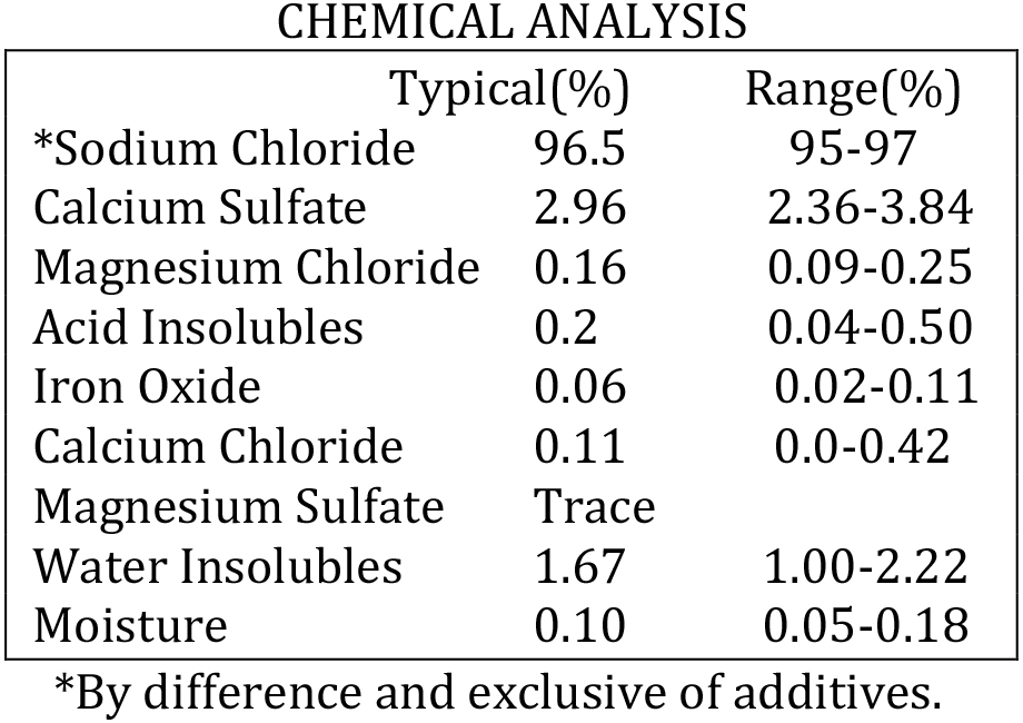 Kansas Medium Chemical Analysis