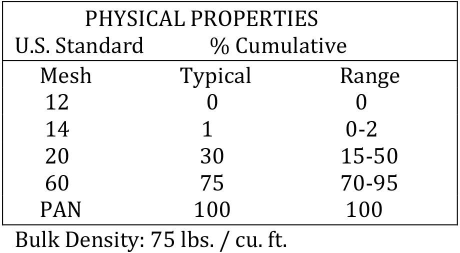 Bulk RP-09 Physical Properties